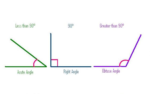 Acute, Right and Obtuse Angles